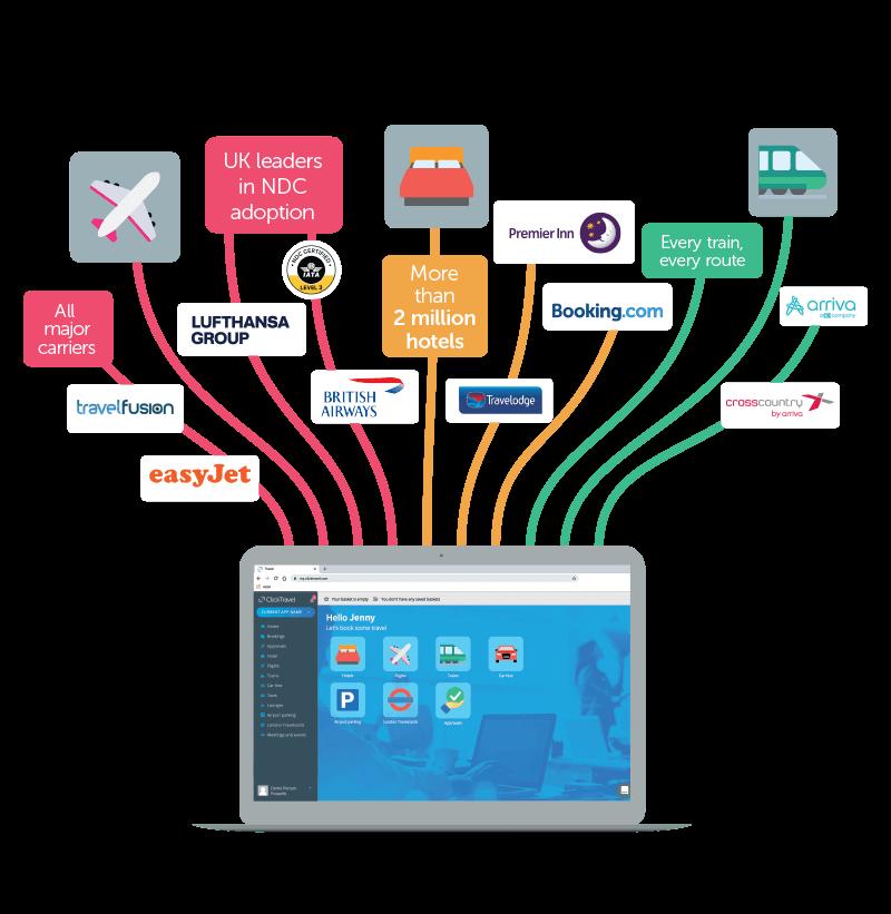 Live demos of the award-winning business travel booking platform